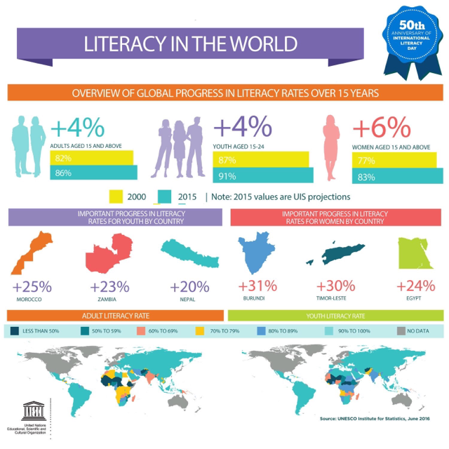 Bild som visar statistik för läskunnighet i världen
