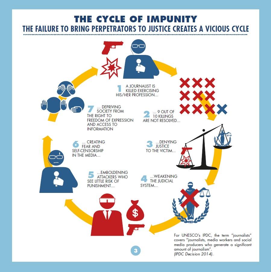 Grafik som visar hur straffrihet för brott mot journalister påverkar samhället